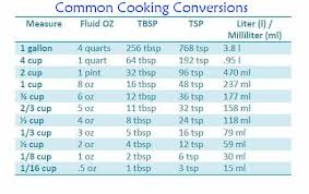 picture regarding Cooking Measurements Chart Printable referred to as popular cooking conversions Supermom Extraordinaire